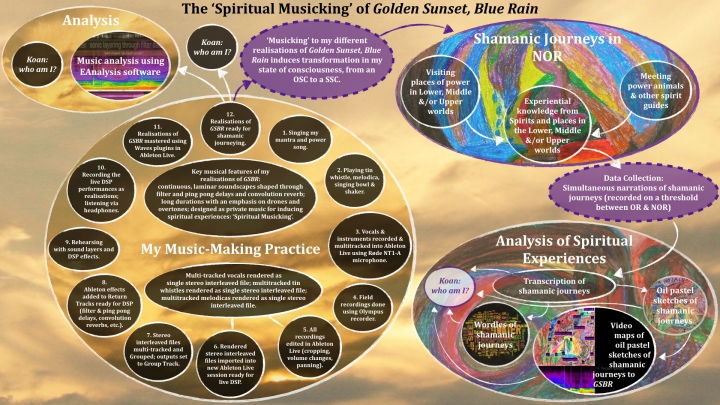 The 'Spiritual Musicking' of Golden Sunset, Blue Rain Model